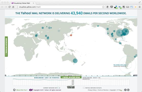 Visualizing Yahoo Mail