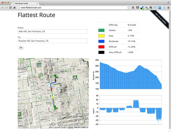 Flat Route Finder