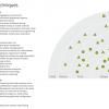 はやりの技術がまるわかり「Technology Radar 2013年5月版」