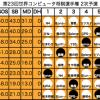 第23回世界コンピュータ将棋選手権、決勝リーグ進出ソフト決定!!