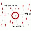 37Signalsのリモート作業環境が素晴らしい件
