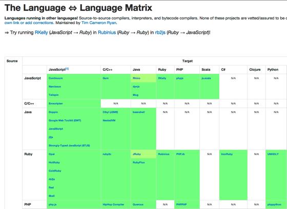 Language ⇔ Language Matrix