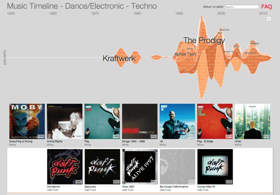 Music Timeline 1