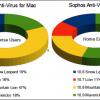 【衝撃】企業Macユーザーの82%は旧バージョンのOSを使用中との調査結果