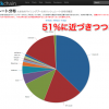 Bitcoinの「51% Attack」問題って何?