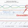 Chromeの利用シェアが遂に世界トップに