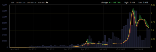0 558 USD mBTC