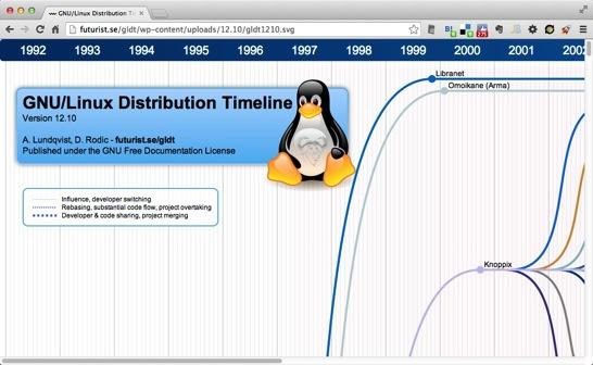 GNU Linux Distribution Timeline