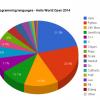チャンピオンカムバック Javaが人気言語1位に復活