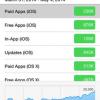 開発者必須アプリ「iTunes Connect for iOS」がバージョンアップ