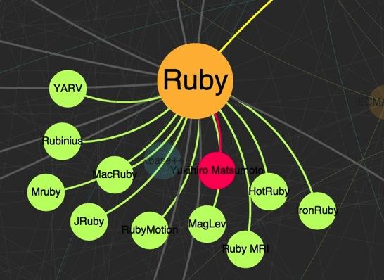 Programming Language Network 1
