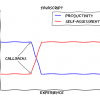 各プログラミング言語の学習曲線を比較するグラフ「Learning Curves」が面白い