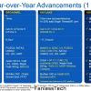 Intel Skylakeプロセッサのスライドがリーク!CPUが20%、GPUが41%高速化、バッテリーが30%伸びる