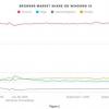 悲報、Windows 10ユーザー「Edge」を使わず!「Chrome」が70%以上のシェアを獲得