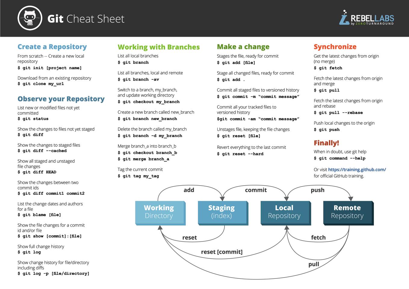 gitはこれで完璧 複雑なコマンドが一枚にまとまった git cheat sheet