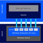 MSDN文書「BASH Running in Ubuntu on Windows」が公開