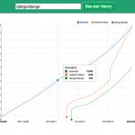 Star history - GitHubのスター獲得履歴をグラフ化して比較できるWebサービス