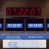 Microsoft、Edgeの電力消費量の少なさを猛烈にアピール - Chromeと比較し3時間以上優秀