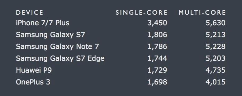 Iphone 7 geekbench scores
