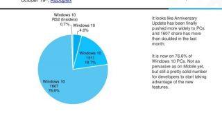 Windows 10 Anniversary Update、Windows 10の中で圧倒的多数派に