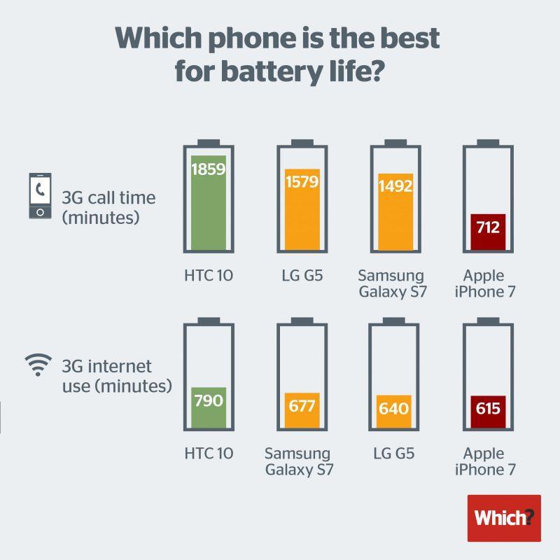 Smartphone battery life 2016 800x800