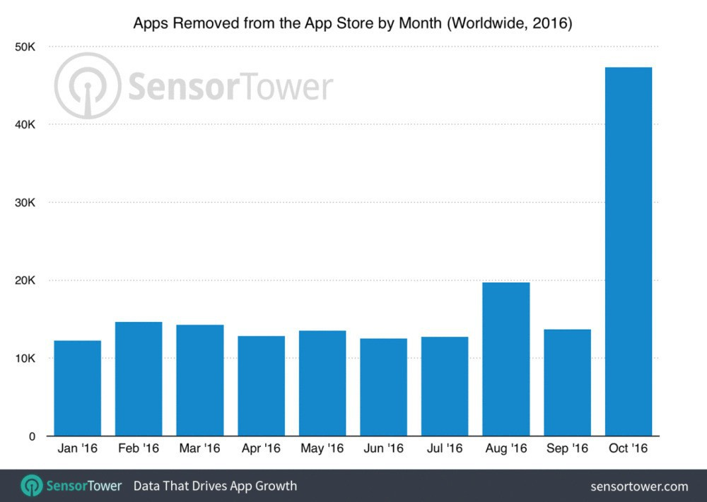 App store purge october 2016