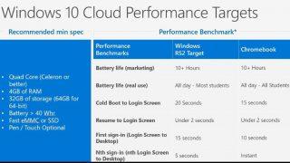 Windows 10 Cloudに必要なハードウェアスペックがリーク - クアッドコアが必要に?