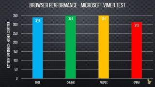 Microsoft Edge、バッテリーテストでChromeやFirefoxに敗北か