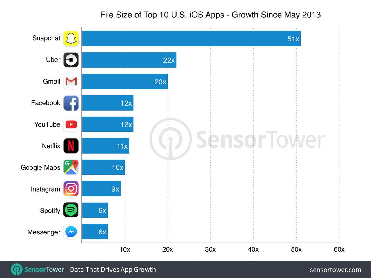Top 10 ios apps size by growth1497970417958