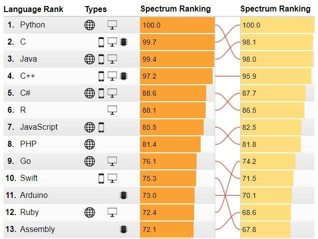 1500625593 language rank 2017