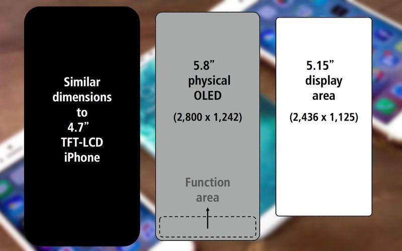 Iphone8 screen