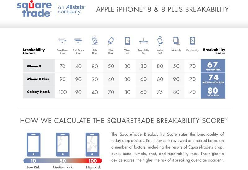 Iphone8breakability