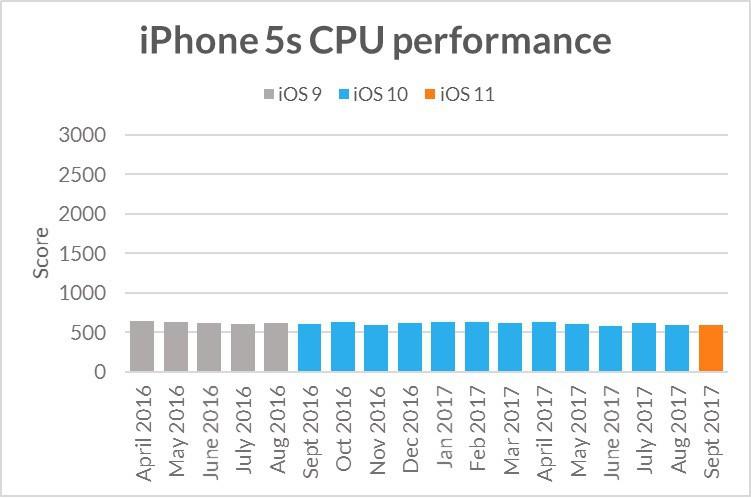 Iphone5scpuperformance