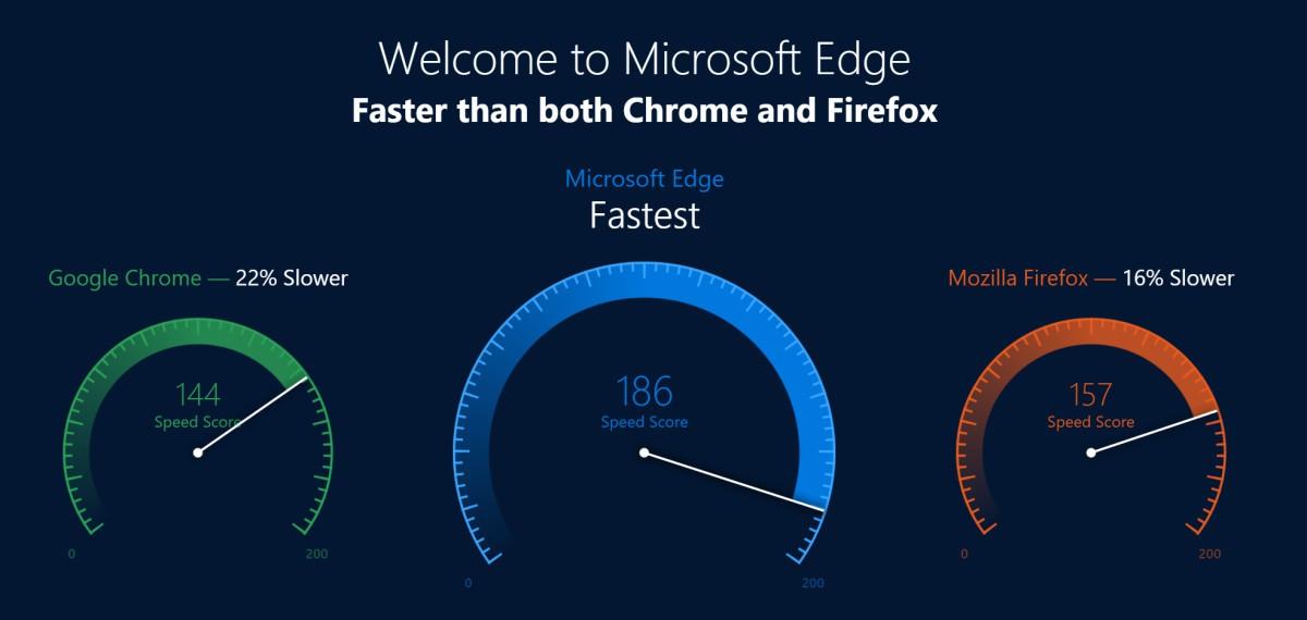Edge speed claim