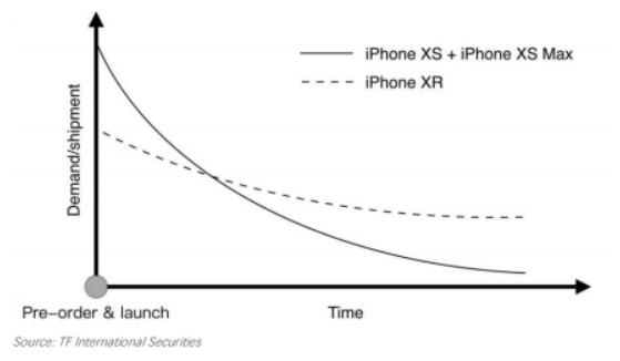 Iphone xr vs xs pre order chart