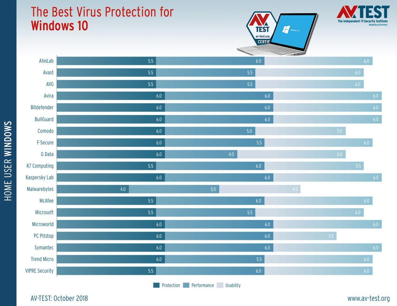 Best antivirus for windows 10 october 2018 524003 2