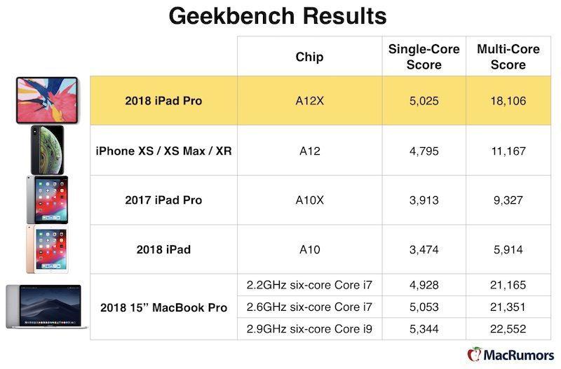 Geekbench 2018 ipad pro chart 800x527