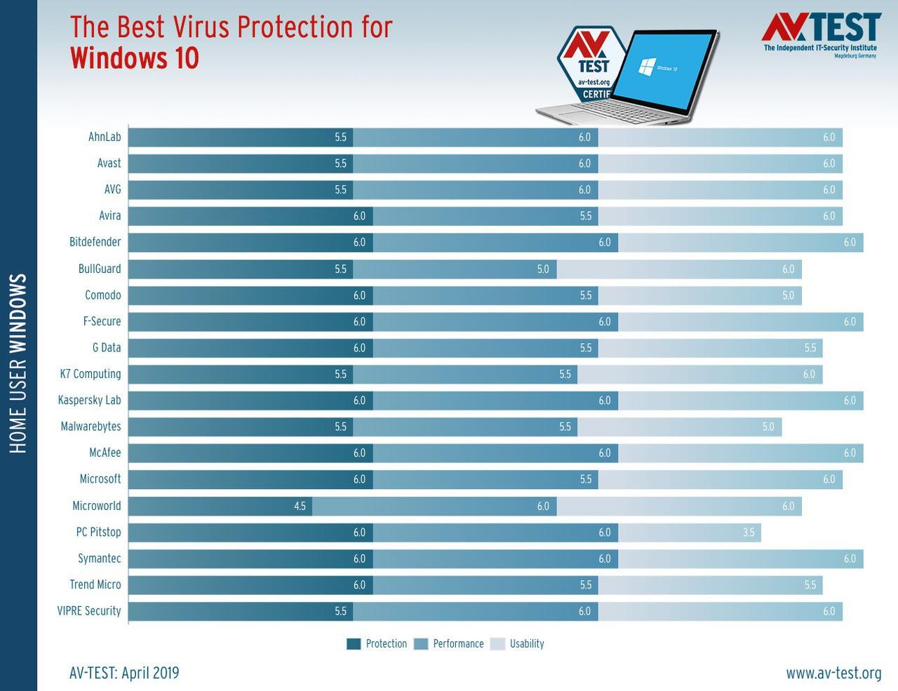 Best antivirus for windows 10 march april 2019 anti malware tests 526209 2