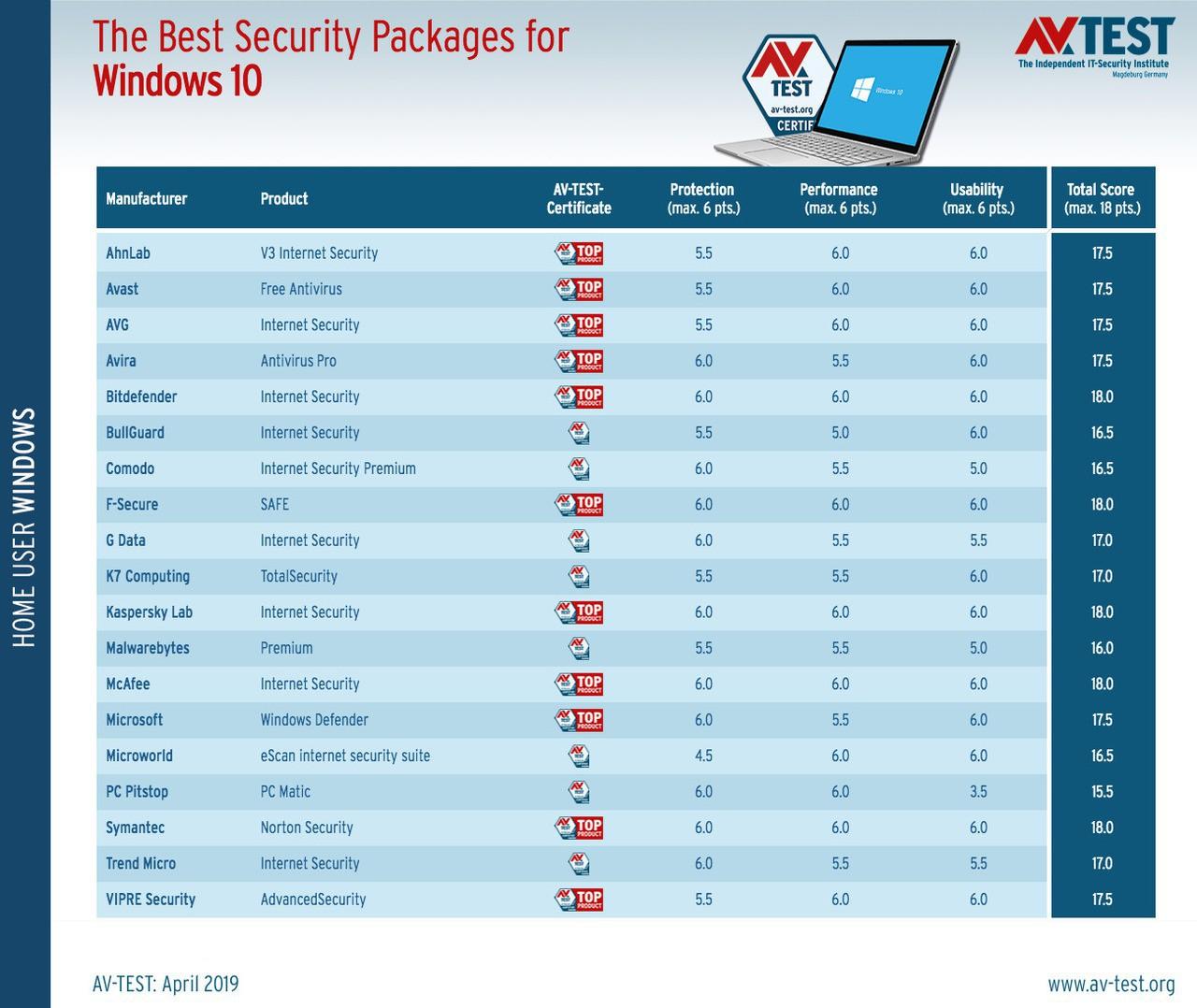 Best antivirus for windows 10 march april 2019 anti malware tests 526209 3