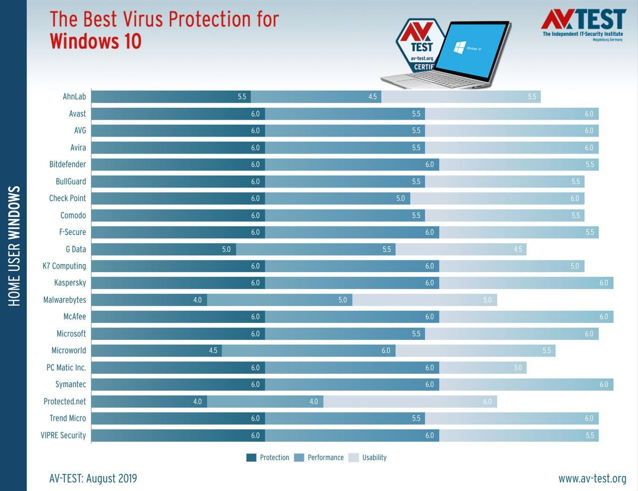 Best windows 10 antivirus july august 2019 527577 2