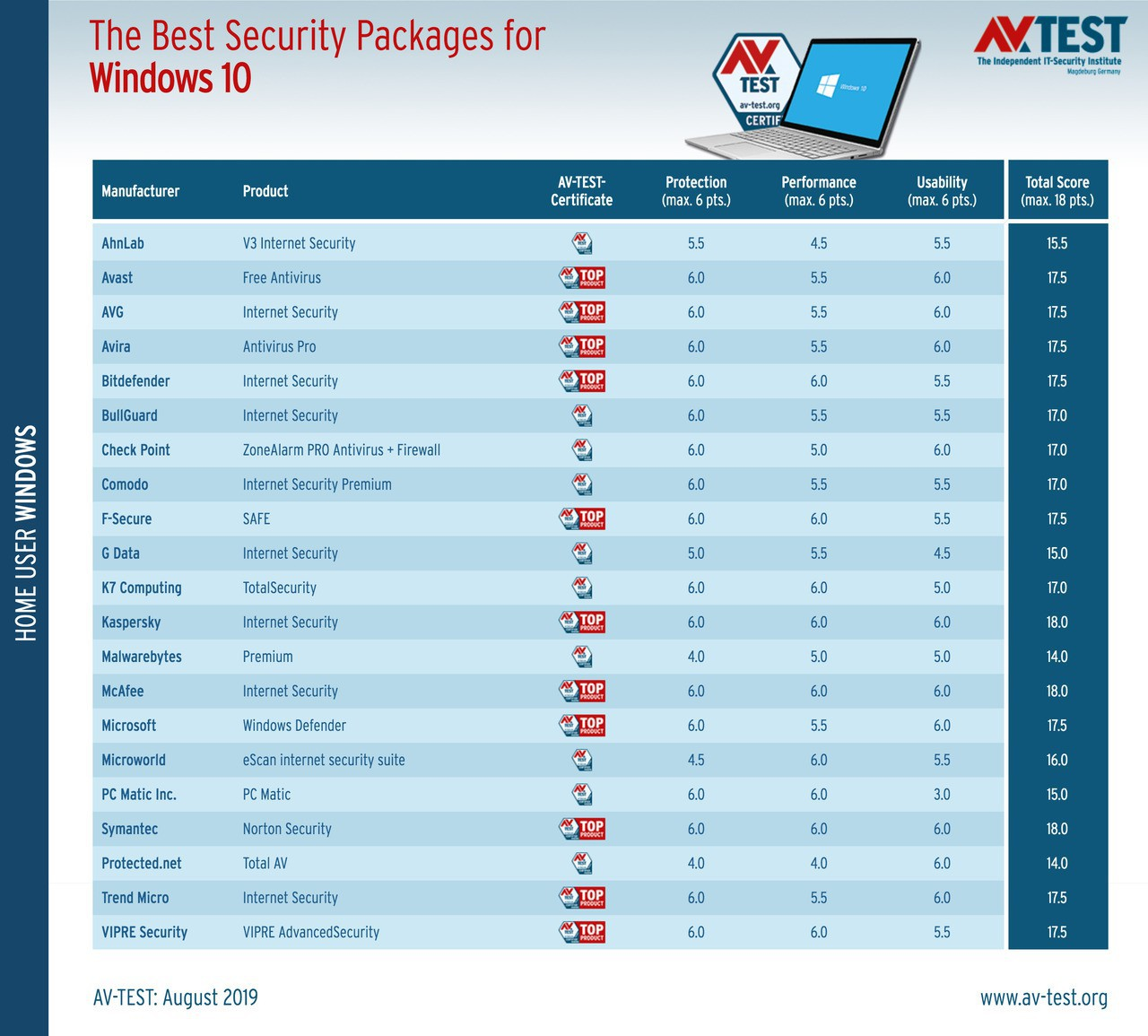 Best windows 10 antivirus july august 2019 527577 3