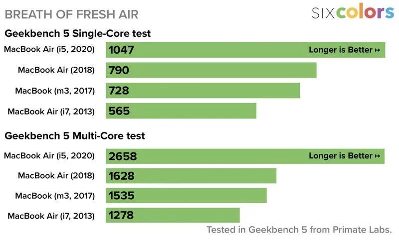 Geekbench air 6c