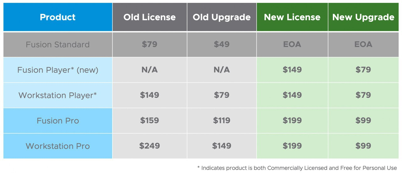 Fusion 12 Workstation 16 Updated Pricing scaled